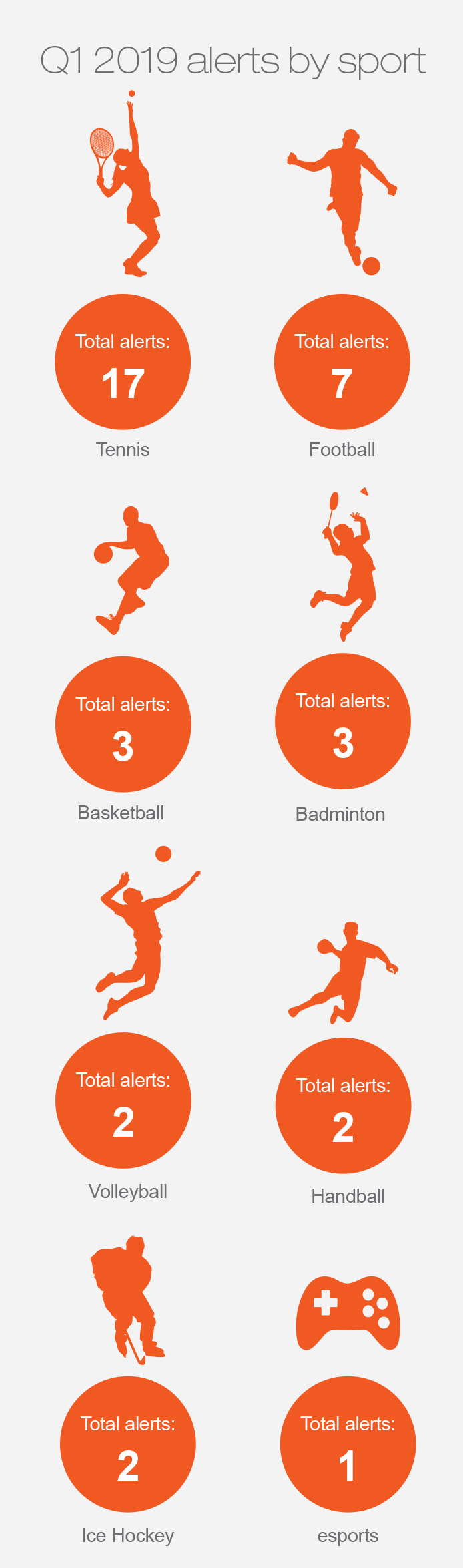 Alerts by sport