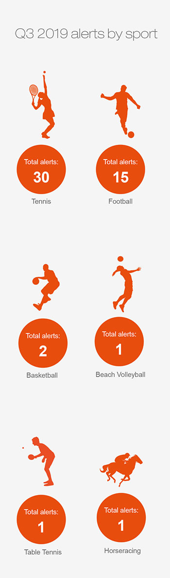 Alerts by sport